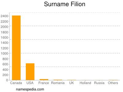 Surname Filion