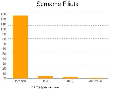 Surname Filiuta
