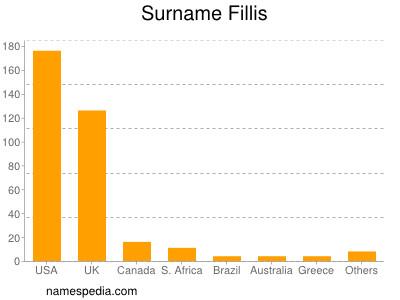 Surname Fillis