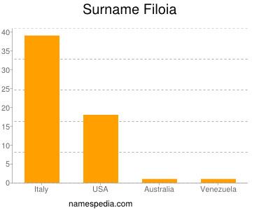 Surname Filoia