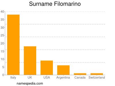 Surname Filomarino
