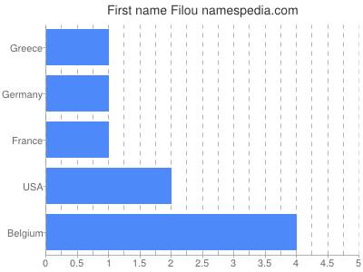 Given name Filou