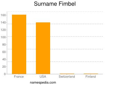 Surname Fimbel