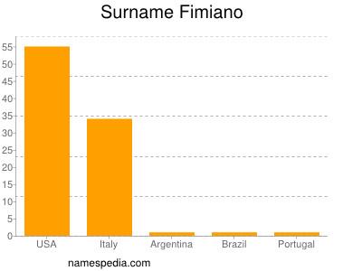 Surname Fimiano