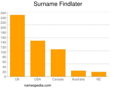 Surname Findlater