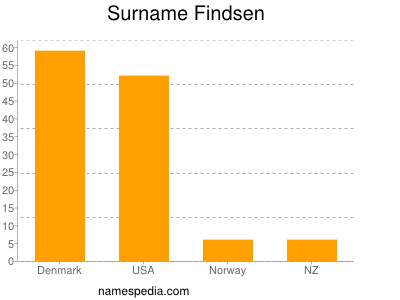 Surname Findsen