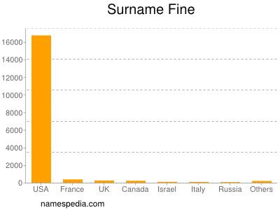 Surname Fine