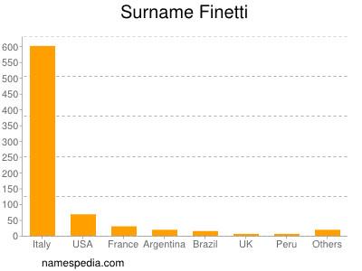 Surname Finetti