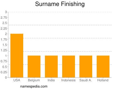 Surname Finishing