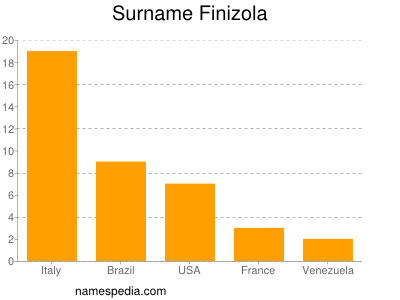 Surname Finizola