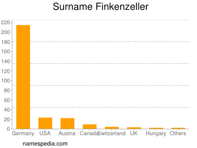 Surname Finkenzeller