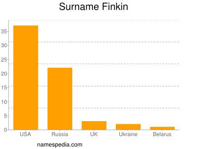 Surname Finkin