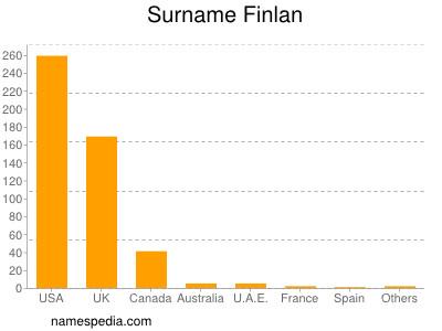 Surname Finlan