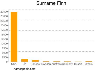 Surname Finn