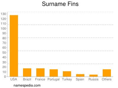 Surname Fins
