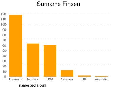 Surname Finsen