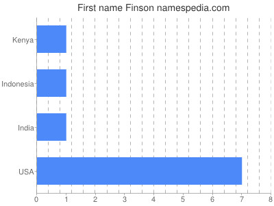Given name Finson