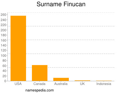 Surname Finucan