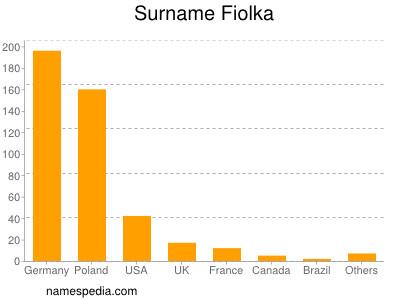 Surname Fiolka