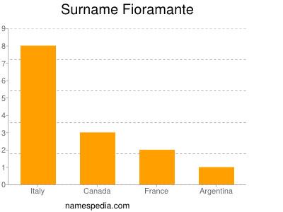 Surname Fioramante