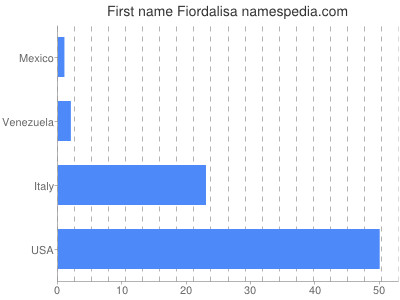Given name Fiordalisa