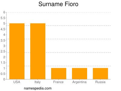 Surname Fioro