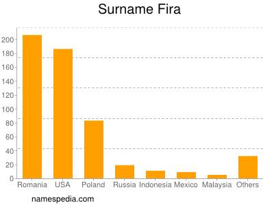 Surname Fira