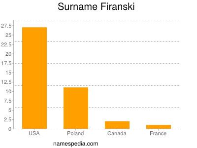 Surname Firanski