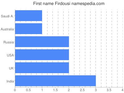 Given name Firdousi