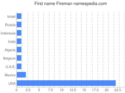 Given name Fireman