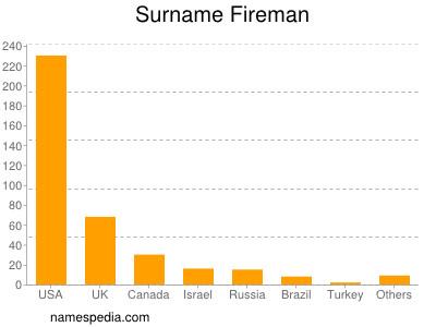 Surname Fireman