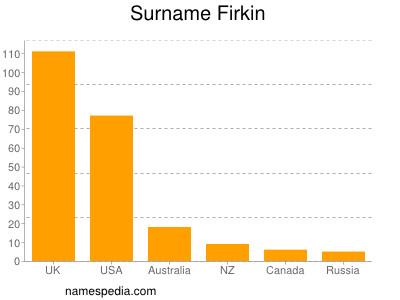 Surname Firkin