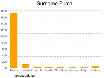 Surname Firma