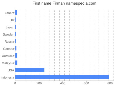 Given name Firman