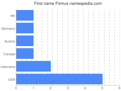 Given name Firmus