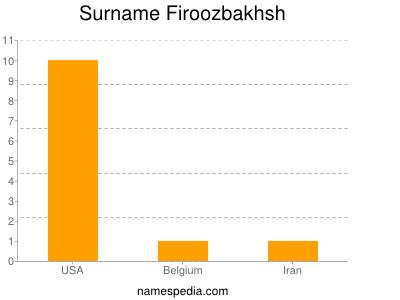 Surname Firoozbakhsh