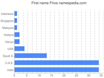 Given name Firos