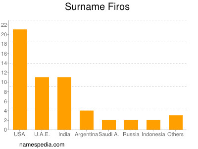 Surname Firos