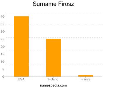 Surname Firosz