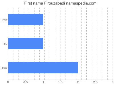 Given name Firouzabadi