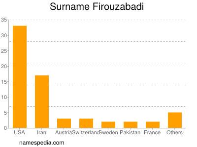 Surname Firouzabadi