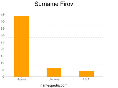 Surname Firov
