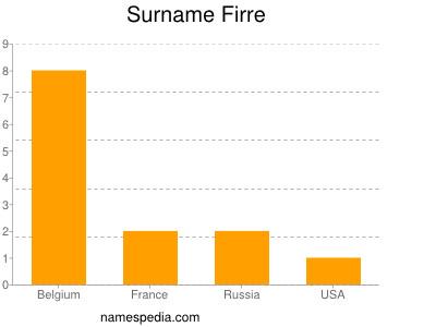 Surname Firre