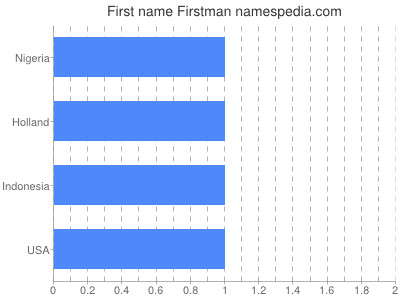 Given name Firstman