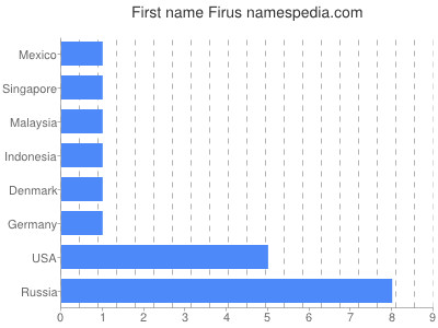 Given name Firus