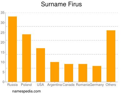 Surname Firus