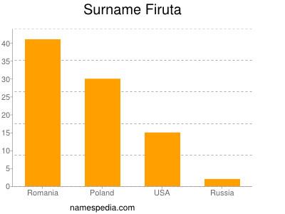 Surname Firuta