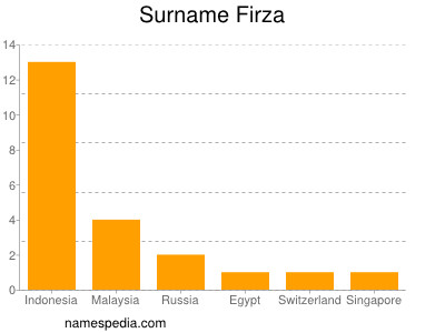Surname Firza