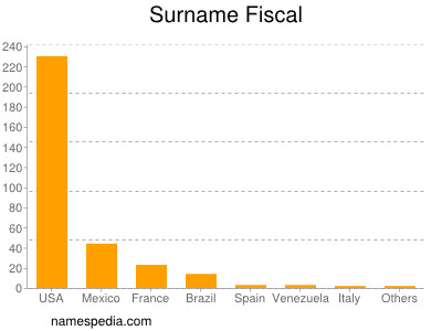 Surname Fiscal