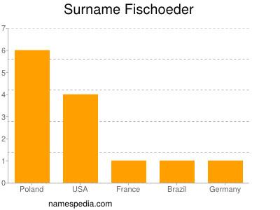 Surname Fischoeder